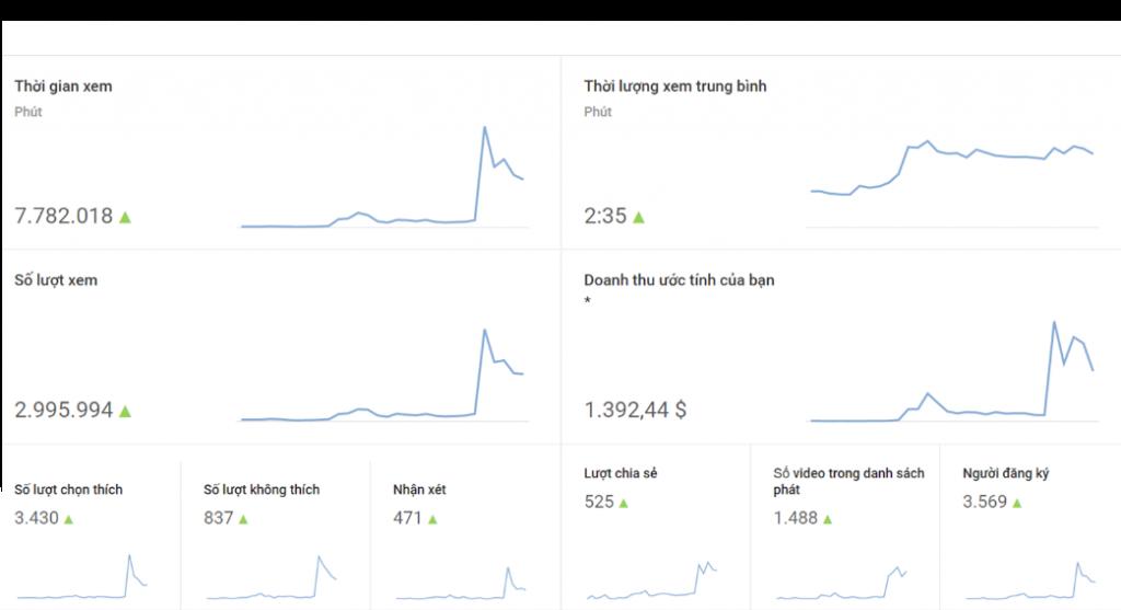 may ghi lam vlog youtube