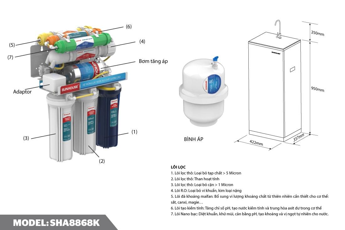Máy lọc nước RO 7 lõi Sunhouse SHA8868K có tốt không?